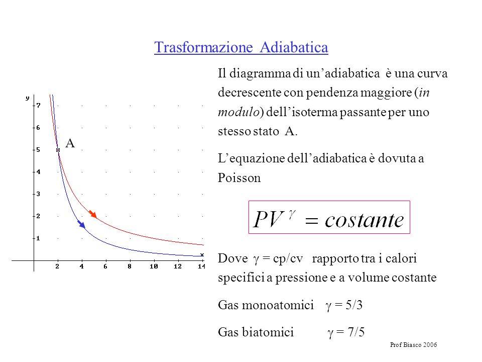 Prof Biasco 2006 Il diagramma di unadiabatica è una curva decrescente con pendenza maggiore (in modulo) dellisoterma passante per uno stesso stato A.