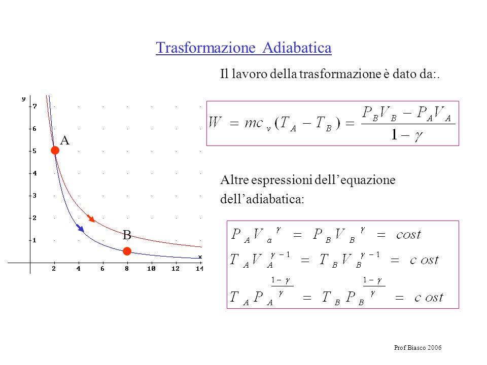 Prof Biasco 2006 Il lavoro della trasformazione è dato da:. Trasformazione Adiabatica Altre espressioni dellequazione delladiabatica: A B