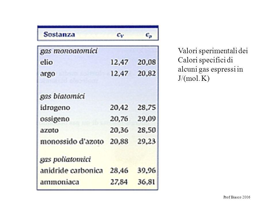 Prof Biasco 2006 Valori sperimentali dei Calori specifici di alcuni gas espressi in J/(mol. K)