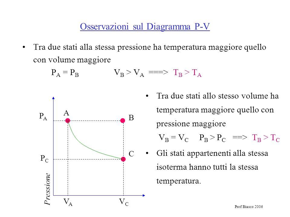 Prof Biasco 2006 Osservazioni sul Diagramma P-V Tra due stati alla stessa pressione ha temperatura maggiore quello con volume maggiore P A = P B V B >