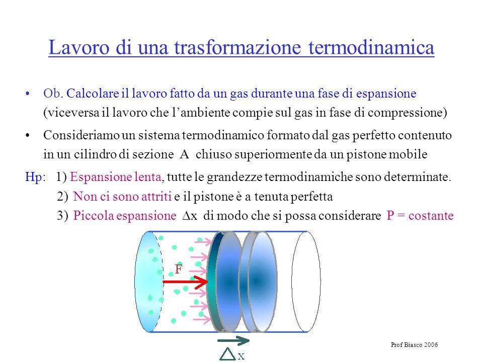 Prof Biasco 2006 Lavoro di una trasformazione termodinamica Ob. Calcolare il lavoro fatto da un gas durante una fase di espansione (viceversa il lavor
