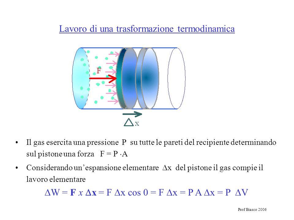 Prof Biasco 2006 Lavoro di una trasformazione termodinamica Il gas esercita una pressione P su tutte le pareti del recipiente determinando sul pistone