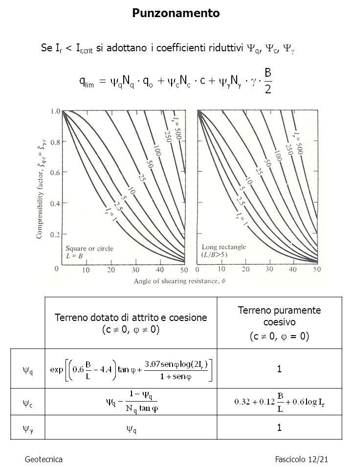 Se I r < I r,crit si adottano i coefficienti riduttivi q, c, Terreno dotato di attrito e coesione (c 0, 0) Terreno puramente coesivo (c 0, = 0) q 1 c