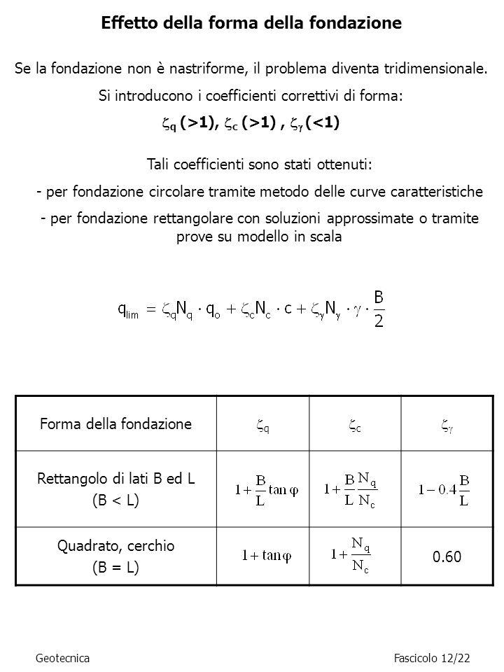 Effetto della forma della fondazione Forma della fondazione q c Rettangolo di lati B ed L (B < L) Quadrato, cerchio (B = L) 0.60 GeotecnicaFascicolo 1