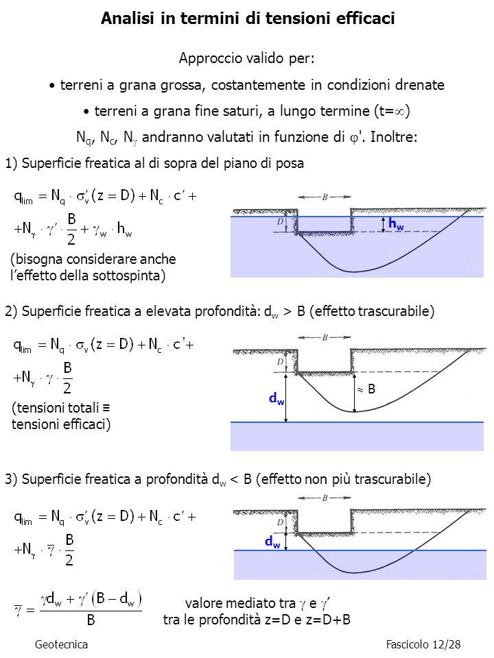 (bisogna considerare anche leffetto della sottospinta) (tensioni totali tensioni efficaci) valore mediato tra e tra le profondità z=D e z=D+B Geotecni