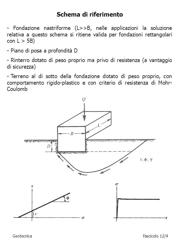 Schema di riferimento - Fondazione nastriforme (L>>B, nelle applicazioni la soluzione relativa a questo schema si ritiene valida per fondazioni rettan