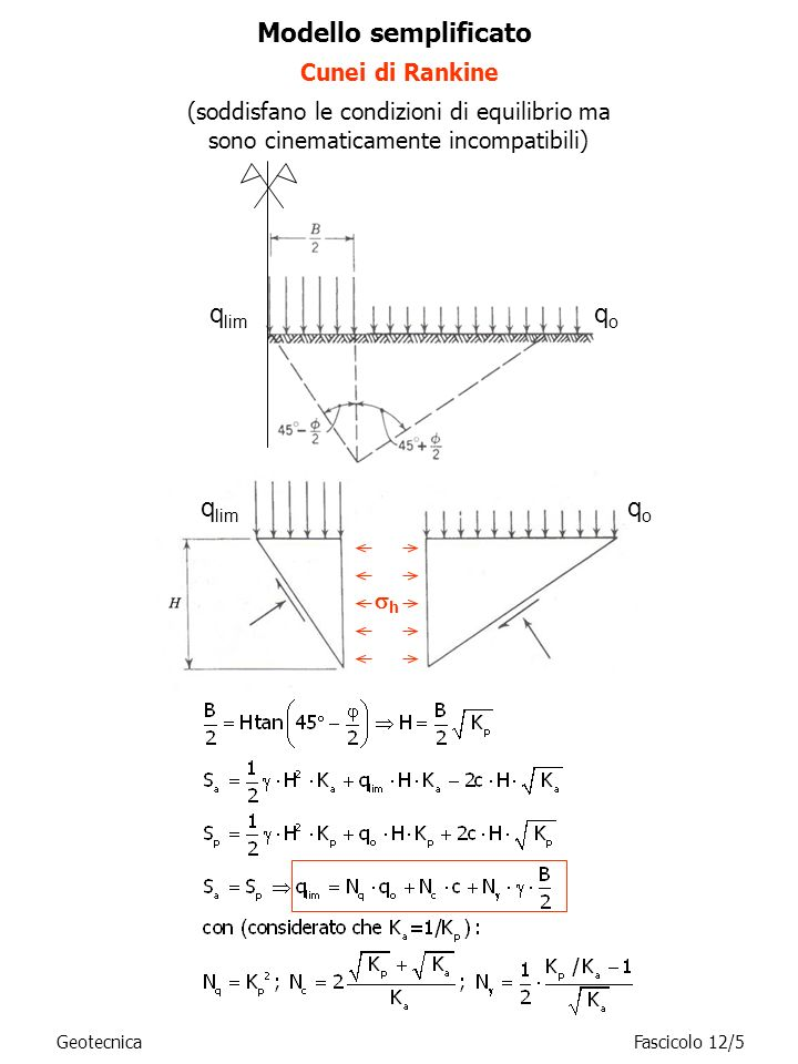 Carico limite: la formula trinomia Teorie di Prandtl/Caquot/Terzaghi (meccanismo di rottura generale) q o = sovraccarico dovuto al rinterro = peso dellunità di volume del terreno di fondazione B = larghezza della striscia (proporzionale alla massima profondità della superficie di scorrimento rispetto al piano di posa) N q, N c, N = funzioni crescenti dellangolo di attrito Il settore di transizione, detto ventaglio di Prandtl, contiene superfici di rottura piane passanti per O con inclinazione sullorizzontale che varia da –(45°- /2) a +(45°+ /2).