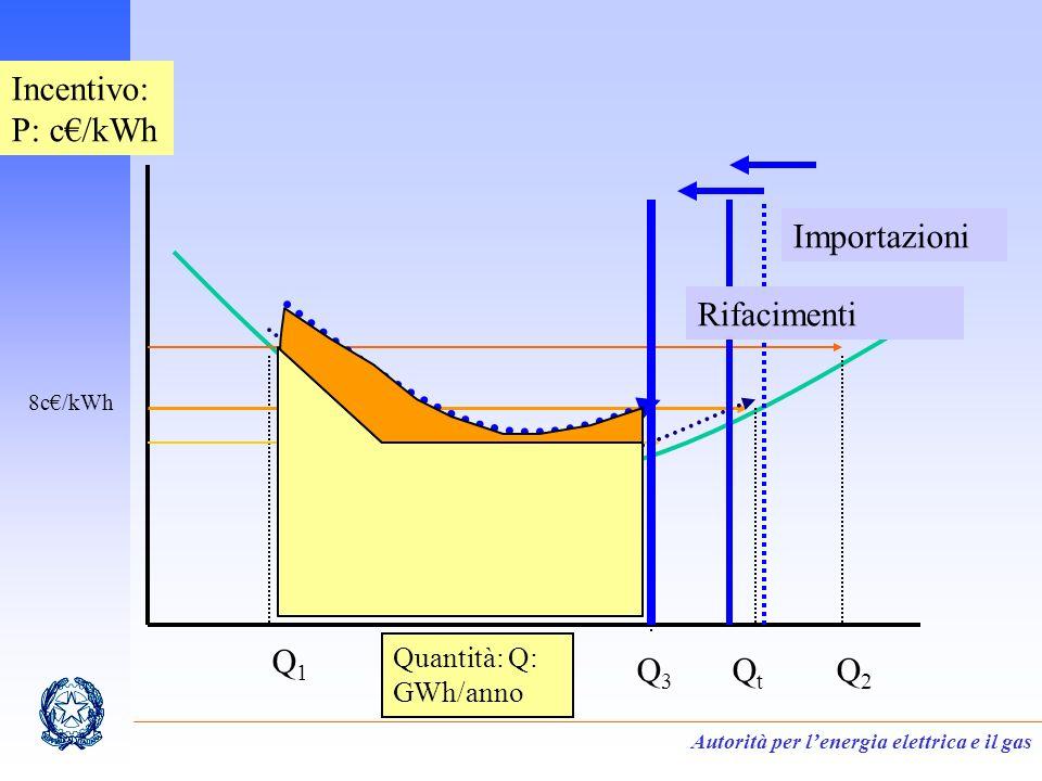 Autorità per lenergia elettrica e il gas Incentivo: P: c/kWh Quantità: Q: GWh/anno Q1Q1 QtQt Q2Q2 Q3Q3 8c/kWh Importazioni Rifacimenti