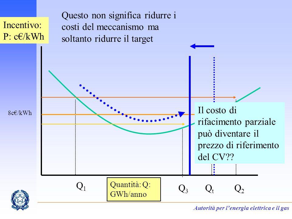 Autorità per lenergia elettrica e il gas Incentivo: P: c/kWh Quantità: Q: GWh/anno Q1Q1 QtQt Q2Q2 Q3Q3 8c/kWh Questo non significa ridurre i costi del meccanismo ma soltanto ridurre il target Il costo di rifacimento parziale può diventare il prezzo di riferimento del CV