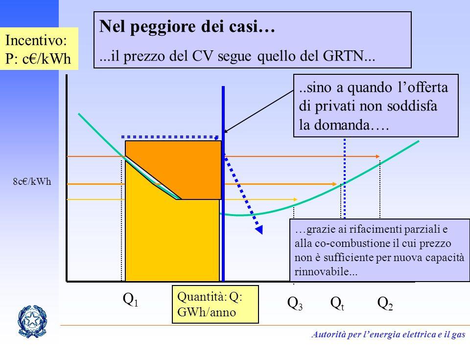 Autorità per lenergia elettrica e il gas Incentivo: P: c/kWh Quantità: Q: GWh/anno Q1Q1 QtQt Q2Q2 Q3Q3 8c/kWh Nel peggiore dei casi…...il prezzo del CV segue quello del GRTN.....sino a quando lofferta di privati non soddisfa la domanda….