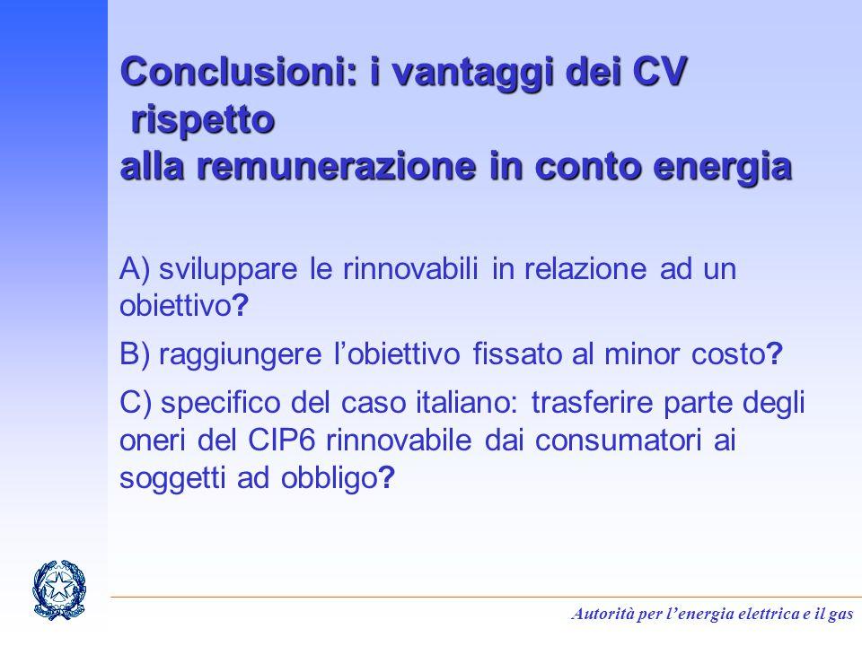 Autorità per lenergia elettrica e il gas Conclusioni: i vantaggi dei CV rispetto alla remunerazione in conto energia A) sviluppare le rinnovabili in relazione ad un obiettivo.