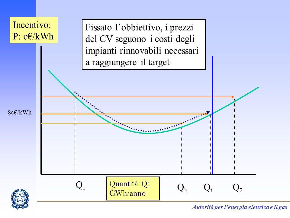 Autorità per lenergia elettrica e il gas Incentivo: P: c/kWh Quantità: Q: GWh/anno Q1Q1 QtQt Q2Q2 Q3Q3 Fissato lobbiettivo, i prezzi del CV seguono i costi degli impianti rinnovabili necessari a raggiungere il target 8c/kWh