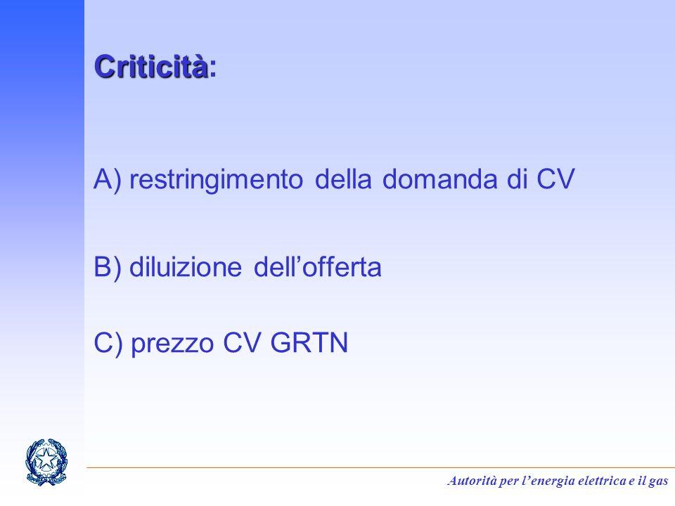 Autorità per lenergia elettrica e il gas Criticità Criticità: A) restringimento della domanda di CV B) diluizione dellofferta C) prezzo CV GRTN