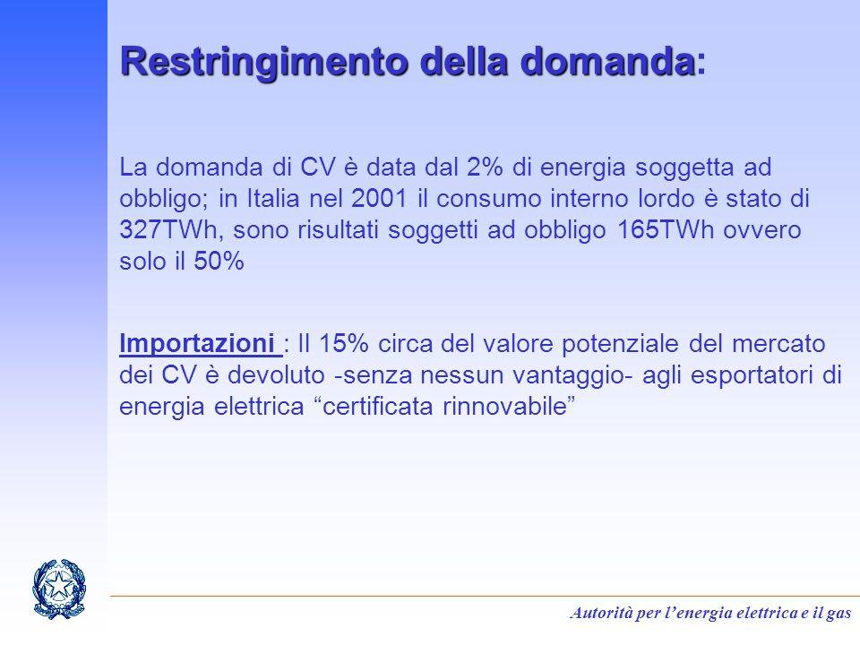 Autorità per lenergia elettrica e il gas Restringimento della domanda Restringimento della domanda: La domanda di CV è data dal 2% di energia soggetta