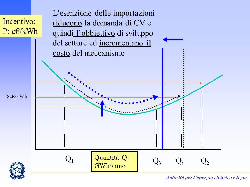 Autorità per lenergia elettrica e il gas Incentivo: P: c/kWh Quantità: Q: GWh/anno Q1Q1 QtQt Q2Q2 Q3Q3 8c/kWh Lesenzione delle importazioni riducono la domanda di CV e quindi lobbiettivo di sviluppo del settore ed incrementano il costo del meccanismo