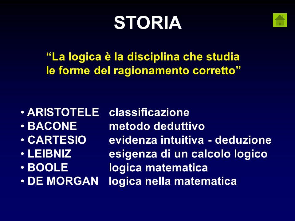 STORIA La logica è la disciplina che studia le forme del ragionamento corretto ARISTOTELEclassificazione BACONE metodo deduttivo CARTESIOevidenza intu