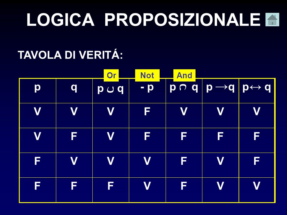 LOGICA PROPOSIZIONALE TAVOLA DI VERITÁ: F F F V p q - p p q qp VVFFF VVVVF FFVFV VFVVV OrNotAnd p q V F F V
