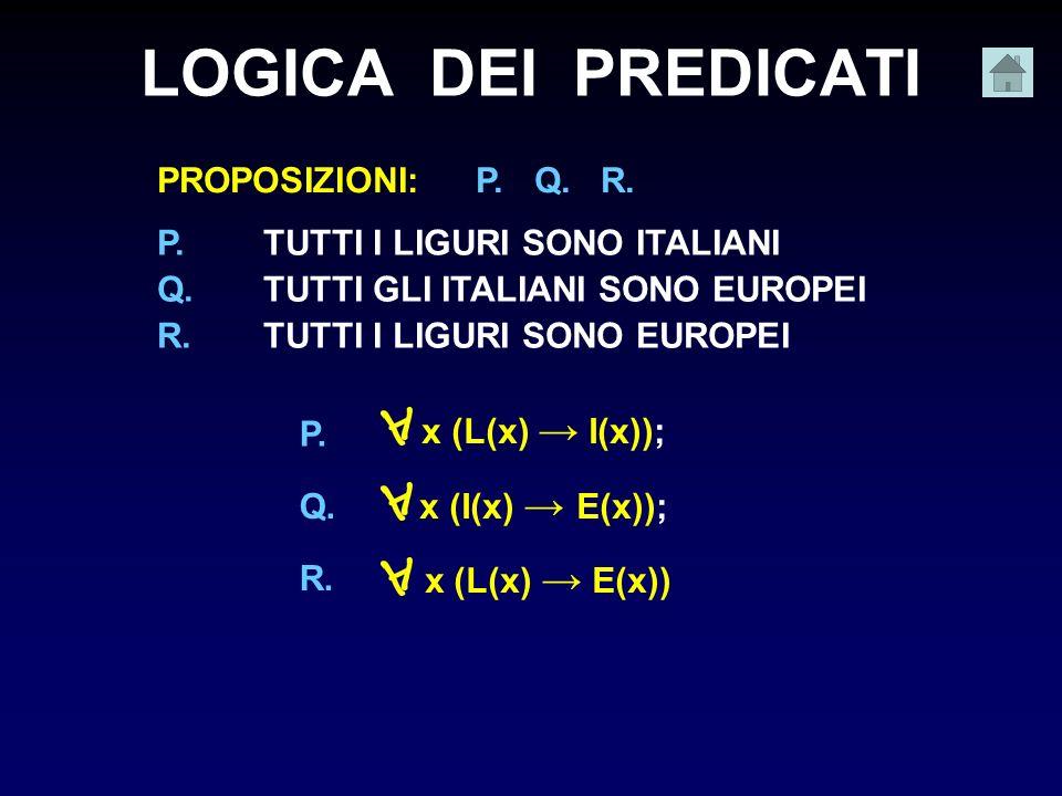 LOGICA DEI PREDICATI P.TUTTI I LIGURI SONO ITALIANI Q.TUTTI GLI ITALIANI SONO EUROPEI R.TUTTI I LIGURI SONO EUROPEI PROPOSIZIONI:P. Q. R. x (L(x) I(x)