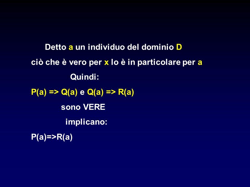 Detto a un individuo del dominio D ciò che è vero per x lo è in particolare per a Quindi: P(a) => Q(a) e Q(a) => R(a) sono VERE implicano: P(a)=>R(a)