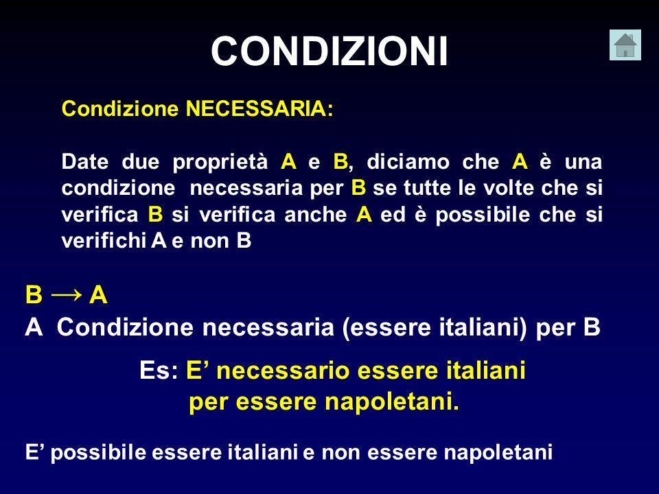 B A A Condizione necessaria (essere italiani) per B Es: E necessario essere italiani per essere napoletani. CONDIZIONI Condizione NECESSARIA: Date due