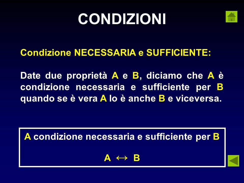 CONDIZIONI Condizione NECESSARIA e SUFFICIENTE: Date due proprietà A e B, diciamo che A è condizione necessaria e sufficiente per B quando se è vera A