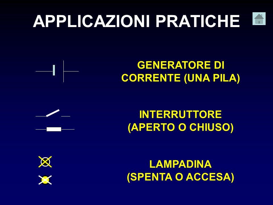 APPLICAZIONI PRATICHE GENERATORE DI CORRENTE (UNA PILA) INTERRUTTORE (APERTO O CHIUSO) LAMPADINA (SPENTA O ACCESA)