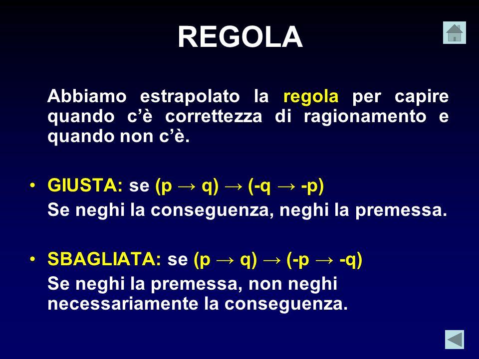 REGOLA Abbiamo estrapolato la regola per capire quando cè correttezza di ragionamento e quando non cè. GIUSTA: se (p q) (-q -p) Se neghi la conseguenz