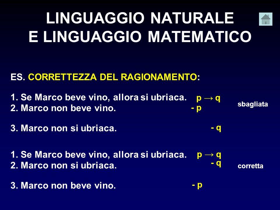 LINGUAGGIO NATURALE E LINGUAGGIO MATEMATICO ES. CORRETTEZZA DEL RAGIONAMENTO: 1. Se Marco beve vino, allora si ubriaca. 2. Marco non beve vino. 3. Mar