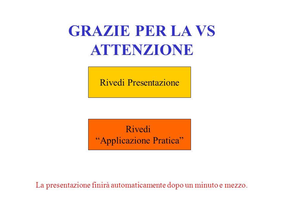 GRAZIE PER LA VS ATTENZIONE Rivedi Presentazione Rivedi Applicazione Pratica La presentazione finirà automaticamente dopo un minuto e mezzo.