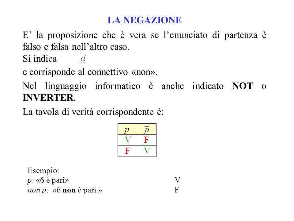 Esempio: p: Roma è in ItaliaV q: Il forno raffreddaF p q: Roma è in Italia e il forno raffreddaF Dati due enunciati, la congiunzione è quella terza proposizione che è vera solo se le due di partenza sono vere.