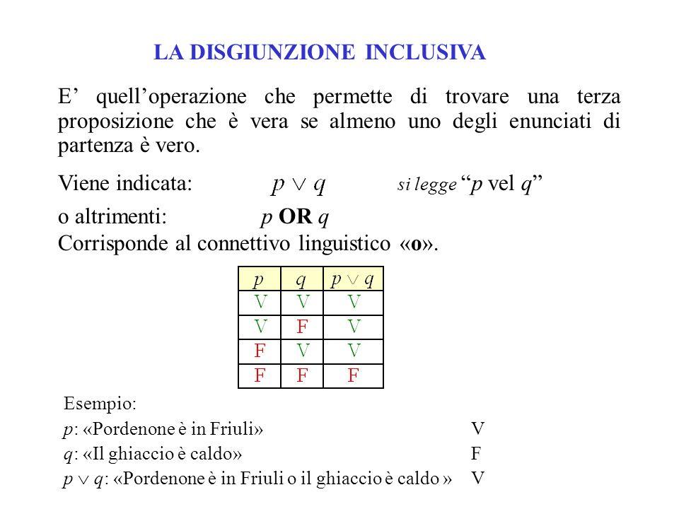 LA DISGIUNZIONE ESCLUSIVA La disgiunzione esclusiva è loperazione binaria che fa corrispondere a due proposizioni p e q la proposizione composta p q che è vera quando è vera una sola delle proposizioni componenti.