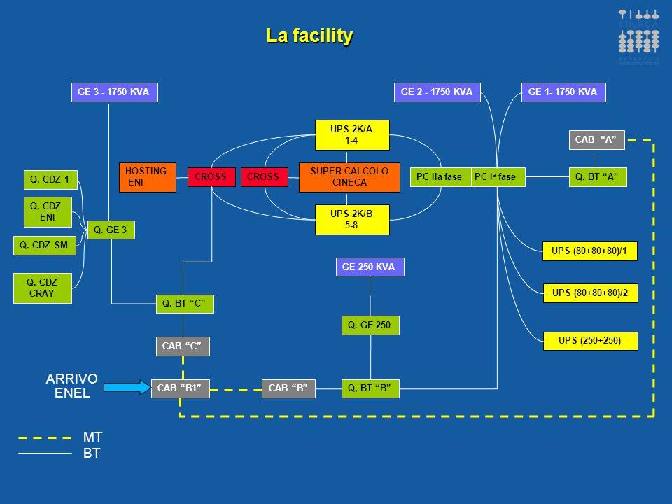 3 © CINECA - WS INAF Marzo 2008 Potenze Installate 2007 Potenza impegnata contrattualmente con ENEL4200 KW N°3 trasformatori in resina MT/BT Pn=1000 kVA cad.3000 kVA N°2 trasformatori in resina MT/BT Pn=800 kVA cad.1600 kVA N°3 trasformatori in resina MT/BT Pn=1600 kVA cad.4800 kVA UPS 250+250 kVA500 kVA N°2 Sistemi UPS (3x80 kVA)480 kVA N°2 Sistemi UPS 2000 kVA4000 kVA GE3 1750 kVA1750 kVA GE2 1750 kVA1750 kVA GE1 1750 kVA1750 kVA GE 250 kVA250 kVA