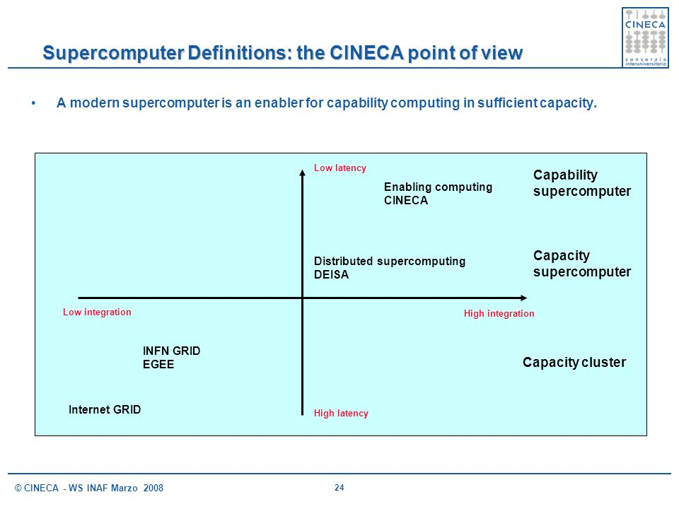 24 © CINECA - WS INAF Marzo 2008 Supercomputer Definitions: the CINECA point of view A modern supercomputer is an enabler for capability computing in