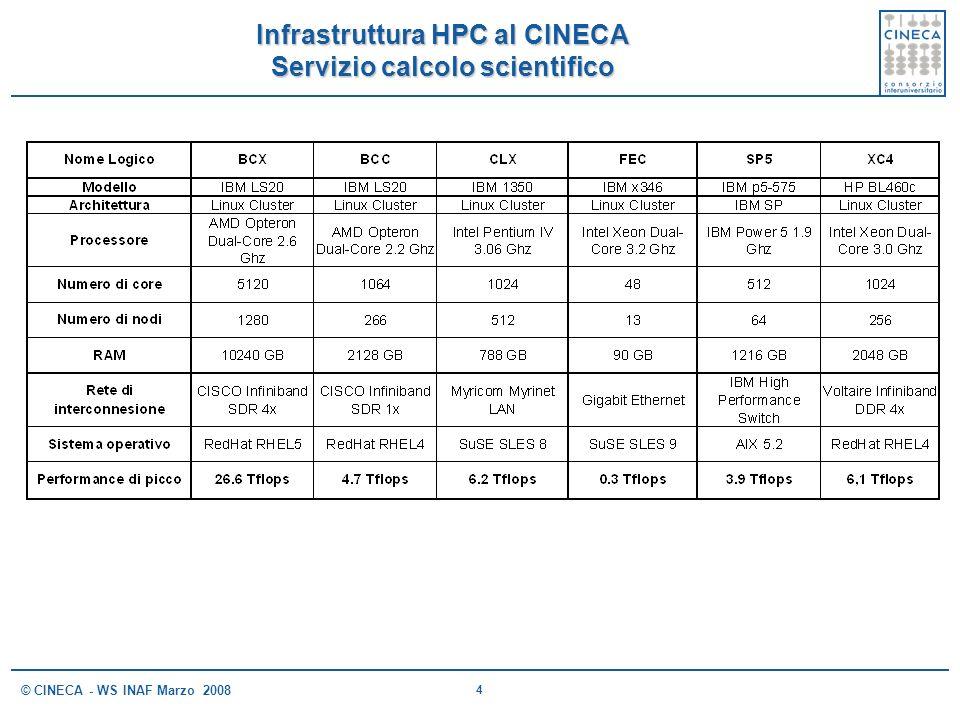 5 © CINECA - WS INAF Marzo 2008 Infrastruttura HPC al CINECA Servizio Calcolo Tecnico Nome Logico ENI ENI01-02-03ENI04-05-06ENI07ENI08 ModelloIBM LS21IBM HS21IBM LS21IBM HS21 ArchitetturaLinux Cluster Processore AMD Opteron Dual-Core 2.6 Ghz Intel Xeon Dual- Core 3.0 Ghz AMD Opteron Dual-Core 2.6 Ghz Intel Xeon Dual- Core 3.0 Ghz Numero di core 3x 1024 2048 10240 Numero di nodi 3x 256 512 2560 RAM 3x 4096 GB 8192 GB 40960 GB Rete di interconnesione CISCO Infiniband SDR 4x Sistema operativoRedHat RHEL4 Performance di picco 3x 5.3 Tflops3x 6,1 Tflops10,6 Tflops12,2 Tflops 57 Tflops