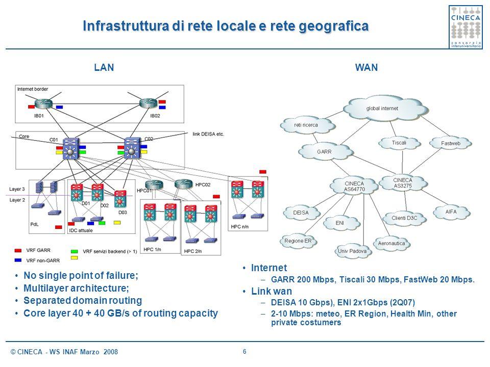 6 © CINECA - WS INAF Marzo 2008 Infrastruttura di rete locale e rete geografica LANWAN No single point of failure; Multilayer architecture; Separated