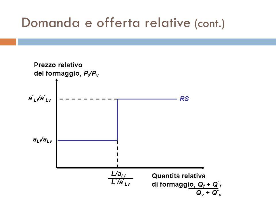 Domanda e offerta relative (cont.) a Lf /a Lv a * Lf /a * Lv RS Prezzo relativo del formaggio, P f /P v Quantità relativa di formaggio, Q f + Q * f Q