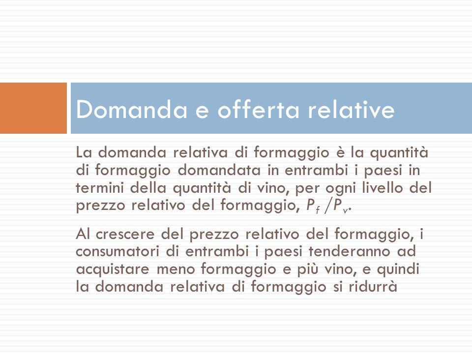 La domanda relativa di formaggio è la quantità di formaggio domandata in entrambi i paesi in termini della quantità di vino, per ogni livello del prez