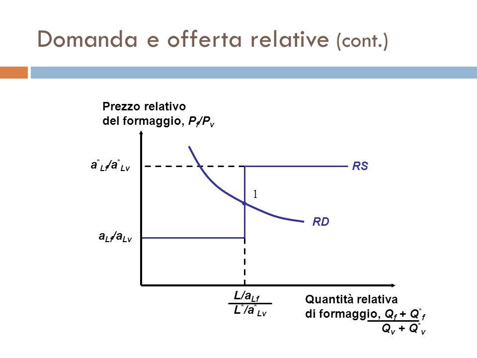Domanda e offerta relative (cont.) RD 1 a Lf /a Lv a * Lf /a * Lv RS Prezzo relativo del formaggio, P f /P v Quantità relativa di formaggio, Q f + Q *