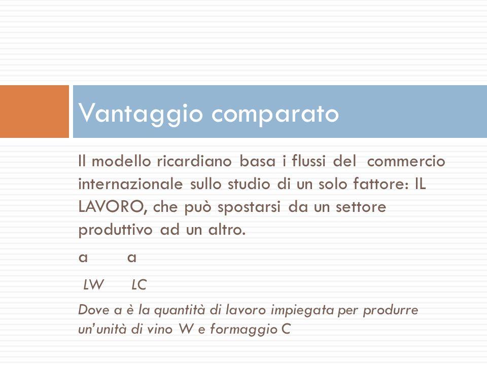 a Lf Q f + a Lv Q v = L al= ore lavoro per unità di formaggio f= numero di unità di formaggio Al= ore lavoro per unità di vino V= numero di unità di formaggio L= ammontare di ore lavoro disponibili Economia con un solo fattore Se Q f rappresenta la quantità di formaggio prodotta e Q v rappresenta la quantità di vino prodotta, la frontiera delle possibilità produttive delleconomia ha equazione :