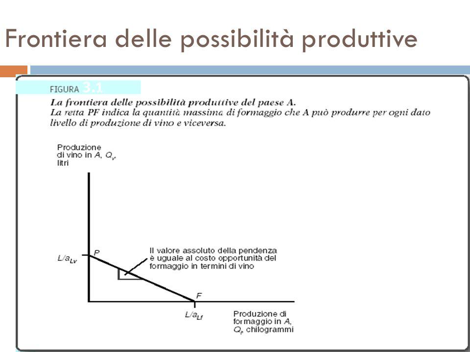 Q f = L/a Lf quando Q v = 0 Q v = L/a Lv quando Q f = 0 Q v = L/a Lv – (a Lf /a Lv )Q f : equazione della FPP, con pendenza uguale a: – (a Lf /a Lv ) Quando leconomia utilizza tutte le sue risorse, il costo opportunità della produzione di unulteriore unità di formaggio è uguale alla quantità di vino che si rinuncia a produrre: (a Lf /a Lv ) Quando leconomia utilizza tutte le sue risorse, il costo opportunità è uguale al valore assoluto della pendenza della FPP, ed è costante se la FPP è una linea retta Possibilità produttive