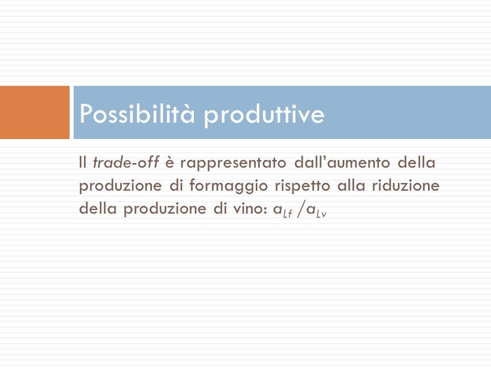 Il trade-off è rappresentato dallaumento della produzione di formaggio rispetto alla riduzione della produzione di vino: a Lf /a Lv Possibilità produt