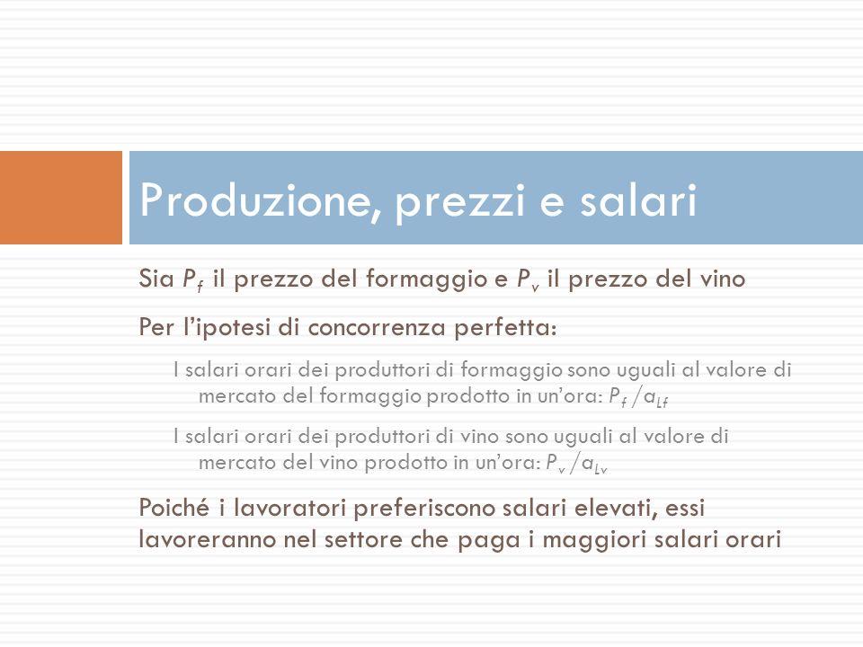 Sia P f il prezzo del formaggio e P v il prezzo del vino Per lipotesi di concorrenza perfetta: I salari orari dei produttori di formaggio sono uguali