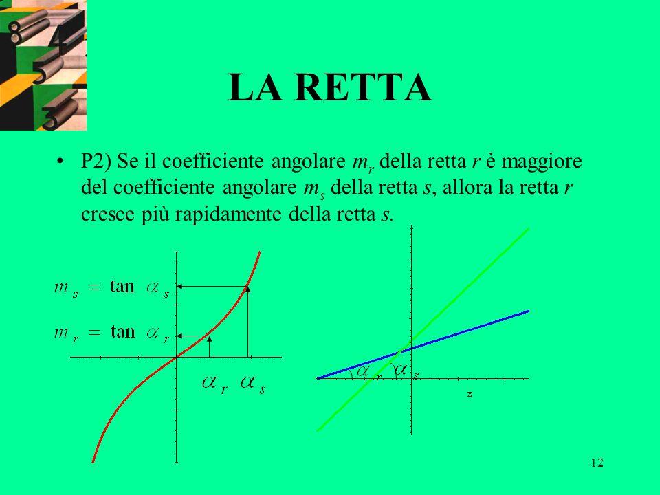 12 LA RETTA P2) Se il coefficiente angolare m r della retta r è maggiore del coefficiente angolare m s della retta s, allora la retta r cresce più rap