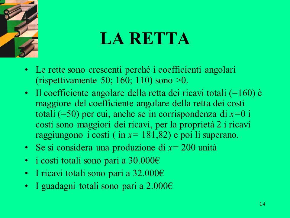14 LA RETTA Le rette sono crescenti perché i coefficienti angolari (rispettivamente 50; 160; 110) sono >0. Il coefficiente angolare della retta dei ri