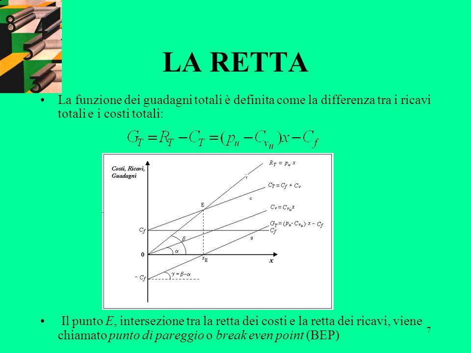 7 LA RETTA La funzione dei guadagni totali è definita come la differenza tra i ricavi totali e i costi totali: Il punto E, intersezione tra la retta d