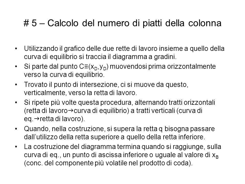 # 5 – Calcolo del numero di piatti della colonna Utilizzando il grafico delle due rette di lavoro insieme a quello della curva di equilibrio si tracci