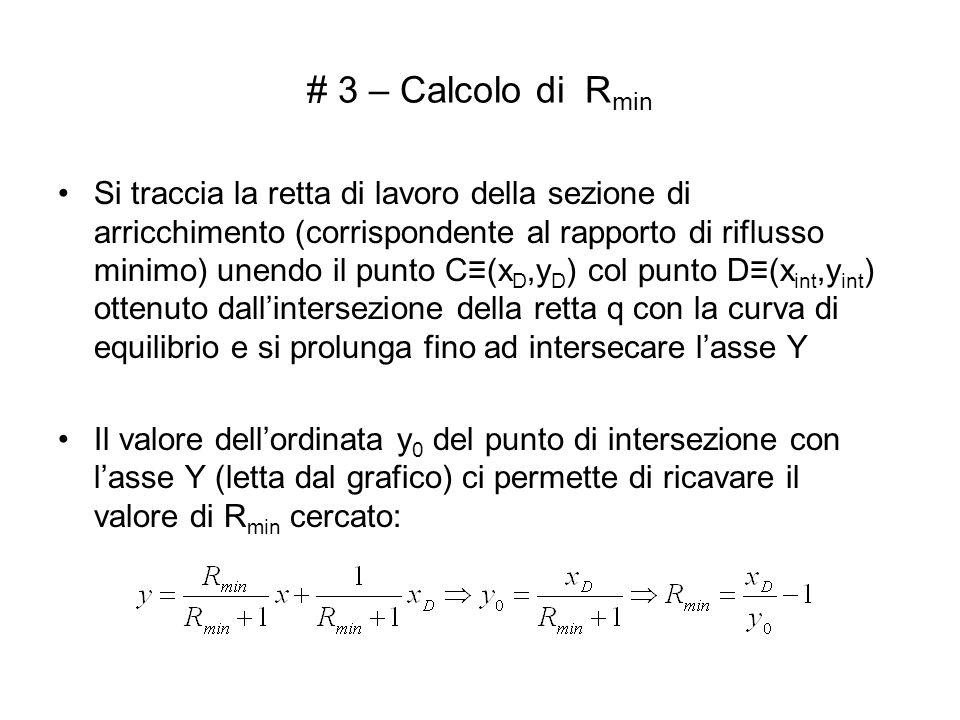 # 3 – Calcolo di R min Si traccia la retta di lavoro della sezione di arricchimento (corrispondente al rapporto di riflusso minimo) unendo il punto C(