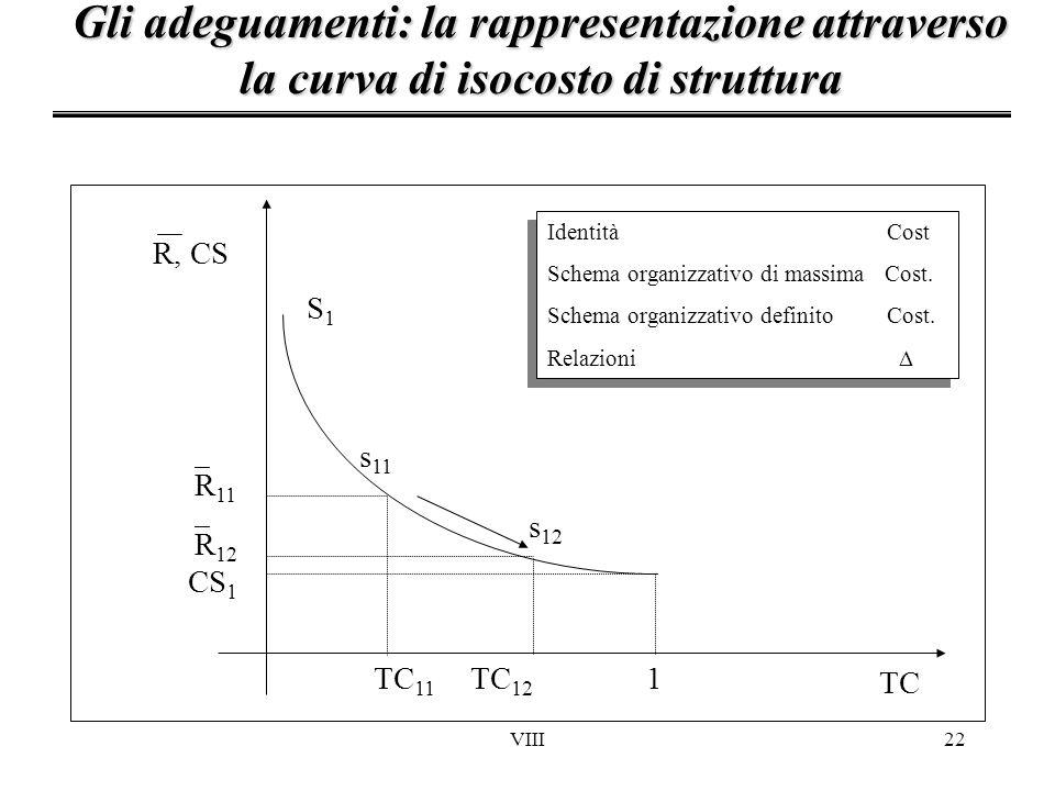 VIII22 Gli adeguamenti: la rappresentazione attraverso la curva di isocosto di struttura TC 12 TC 11 R 11 TC R 12 S1S1 s 12 s 11 CS 1 1 R, CS Identità