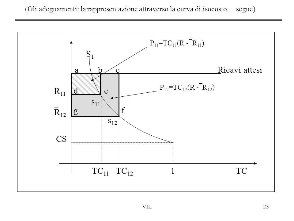 VIII23 (Gli adeguamenti: la rappresentazione attraverso la curva di isocosto... segue) TC 11 TC 12 1TC S1S1 R 12 R 11 Ricavi attesi a CS be c d g f s