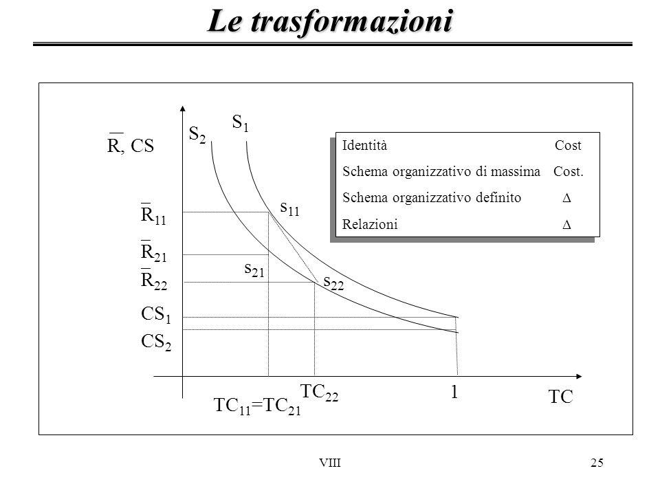 VIII25 Le trasformazioni TC 1 CS 2 CS 1 R 11 R 21 S1S1 S2S2 s 11 s 21 TC 11 =TC 21 s 22 TC 22 R 22 R, CS Identità Cost Schema organizzativo di massima